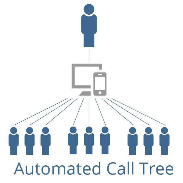 Automated Call Tree
