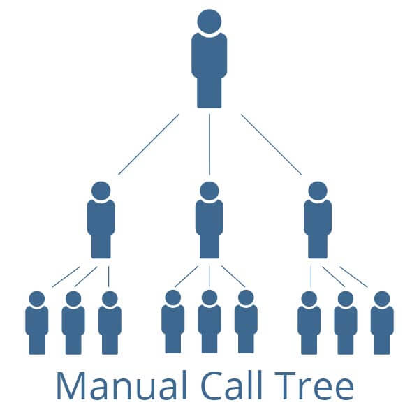Manual Call Tree