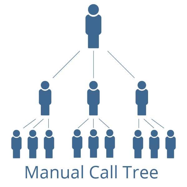 Manual Call Tree